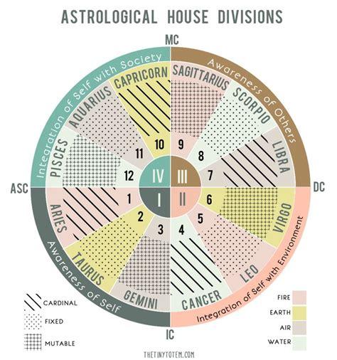 ideas  zodiac wheel  pinterest astrology astrology chart  learn astrology