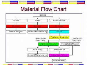 Material Flow Chart