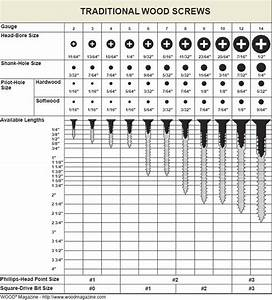 Handy Wood Screw Sizing Reference Chart Tools