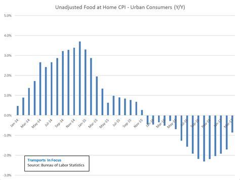 bureau of labor statistics consumer price index summary bureau of labor statistics