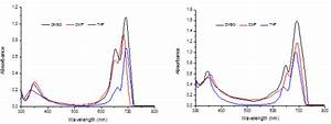 Synthesis  Characterization  Aggregation Behaviors