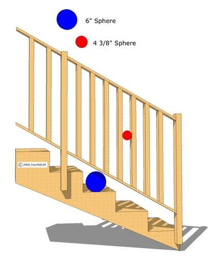 deck baluster spacing formula what is inspected duriing a fargo moorhead west fargo home