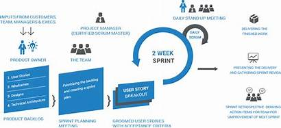 Development Scrum Guide Process Agile Methodology Applications