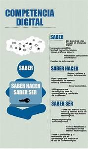 Competencia Digital Saber Hacer y Saber Ser Infografía Blog de Gesvin