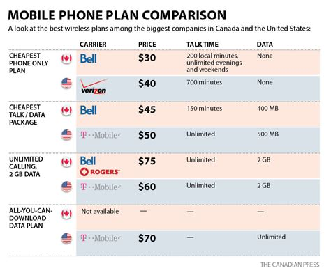 cell phone plans consumers could price with verizon not coming