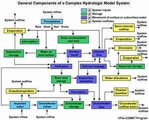 Runoff Processes  International Edition  Complex Models