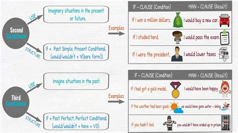 Conditionals  Four Types Of Conditionals In English  Grammar Lesson Youtube