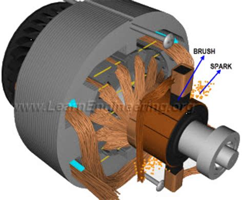 Brushed Ac Motor by Brushless Dc Motor How It Works One By Zero Electronics