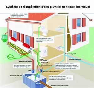Système De Récupération D Eau De Pluie : r cup ration d eau de pluie des conomies de 60 80 ~ Dailycaller-alerts.com Idées de Décoration