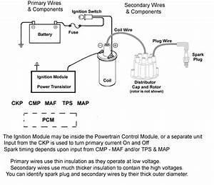Ignition System Basics