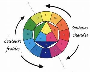 couleur 6 couleurs chaudes et froides intellegofr With couleur chaudes et froides 4 arts visuels couleurs chaudes froides