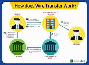 What Are The Different Ways To Send Or Transfer Money To