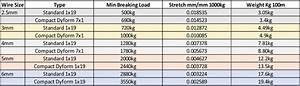 Dyform  Compacted Strand   U2013 Essex Rigging