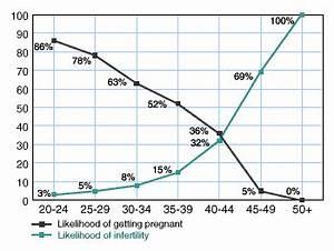 Ivf Chancen Berechnen : fruchtbare tage berechnen und schwanger werden ~ Themetempest.com Abrechnung
