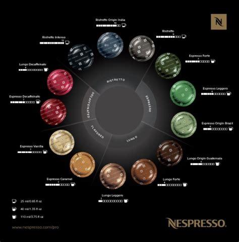 Nespresso Professional by Nespresso Coffee Capsules Pods Office Service
