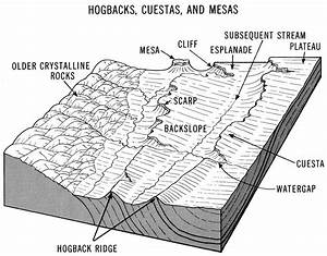 Index Of   Earth  Animations Visuals  04topos Landforms