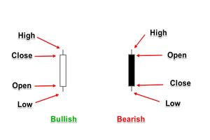 learn   read forex candlestick charts   pro forex training group