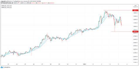 Bitcoin price started in 2021 at $29,048.39. BTC/USD Signal: Bitcoin Price Set to Rocket to $146K - JP Morgan