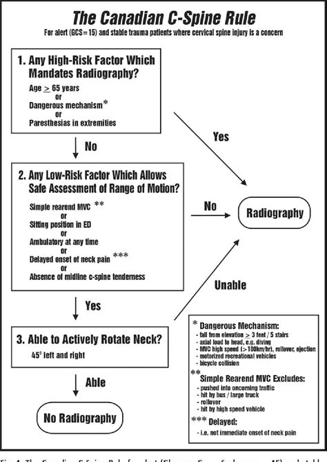 Figure 1 from Canadian C-Spine Rule study for alert and