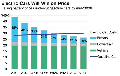 Cost Of Electric Cars by Electric Vehicles Report Part 1 Electric Vehicles Are