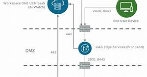 Even Gooder  Uag 3 4 Cascade Mode Deployment For Vmware Tunnel Components
