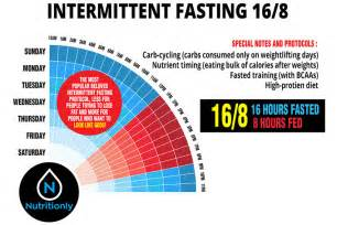 16 8 Intermittent Fasting Plan