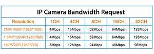 Video Bitrate Berechnen : how to calculate the bandwidth for ip cameras mvteam cctv ~ Themetempest.com Abrechnung