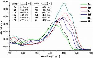 Molecular Orbital Diagram Levels For Homos And Lumos