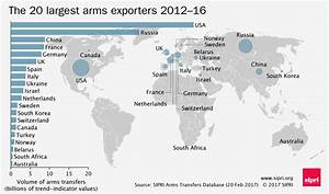 The state of major arms transfers in 8 graphics   SIPRI
