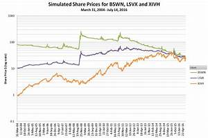 xivh chart backtests for velocityshares 39 bswn lsvx and xivh