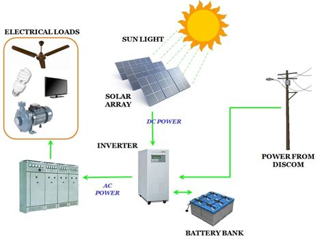 residential grid solar systems argo solar private limited