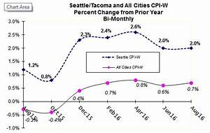 Seattle CPI Maintains its 2% Pace, National Index Lags ...