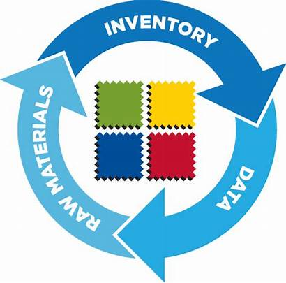 Management Process Material Inventory Materials Raw Production