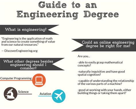 Miniguide To An Engineering Degree  Elearners. At Will Employment Illinois Best Finance Mba. Best Tattoo Removal In Los Angeles. Bond University Reviews Epilepsy And Caffeine. Buying Auto Insurance Online. Free Online College Courses Esl Class Online. Building A Data Warehouse Adobe Reader Patch. Task And Project Management Software. Email Marketing Campaign Management
