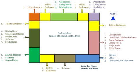 Bedroom Size Per Vastu by A Comprehensive Home Vastu Shastra Guide Covering Tips Do