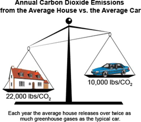 The Hidden Cost Of Home Energy Use