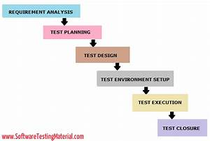 What Is Software Testing Life Cycle  Stlc