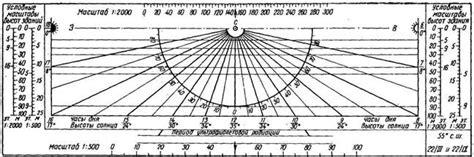 Инсоляция по городам россии . Месячные и годовые суммы суммарной солнечной радиации кВт.чм2.