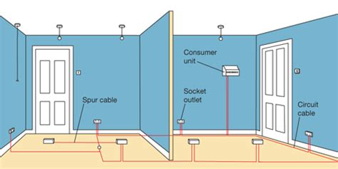 Wiring Electrical Circuits Diy Tips Projects Advice
