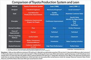 Comparing The Toyota Production System And Lean
