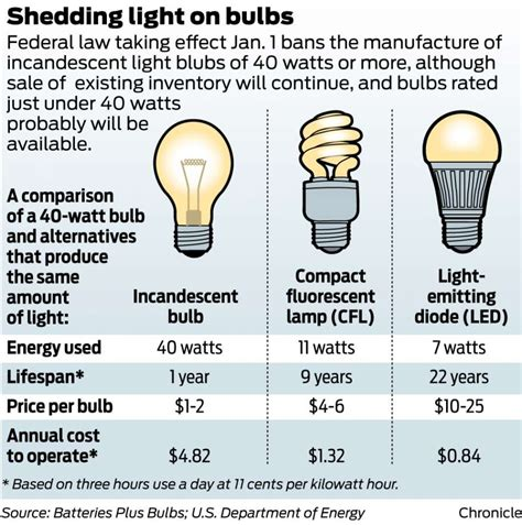 new energy efficient incandescent light bulbs new law leads to light bulb hoarders beaumont enterprise