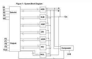 4 Alu Block Diagram