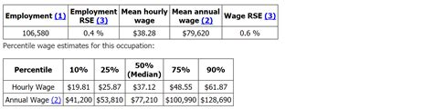 Detective Annual Salary by Wilsall Mt Detective And Investigator Salary