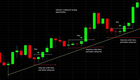 place  stop loss order  trading