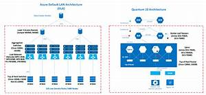 Azure Network Architecture