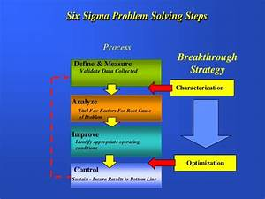 Integrating Six Sigma And Lean Manufacturing The