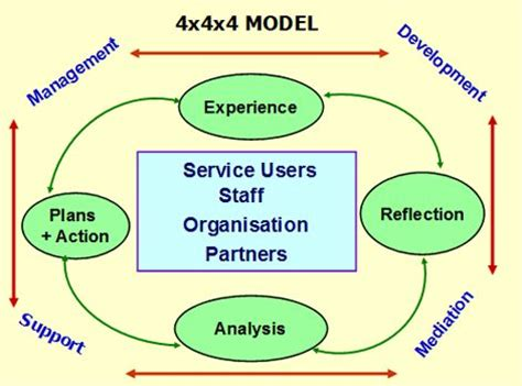 xx integrated model  supervision supervision
