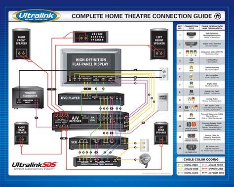 Home Theater Setup Diagram Basement Project