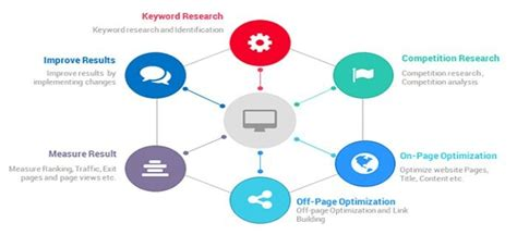 Organic Seo Company by Organic Seo Services In Thane To Reach At Potential Customer