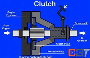 Automotive Clutch Characteristics  U0026 Types